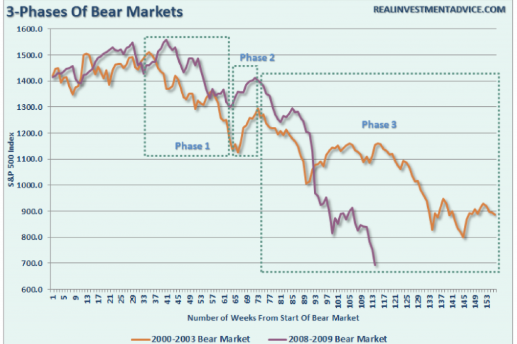how to know if the stock market will go up or down