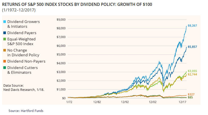 is dividend investing worth it?