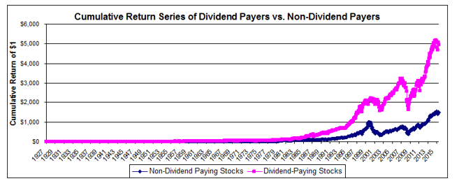 Image result for cumulative return dividend paying stocks""