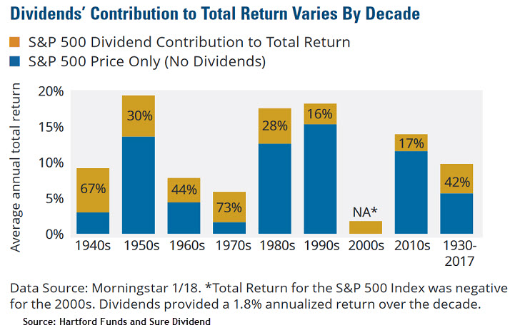 is dividend investing worth it