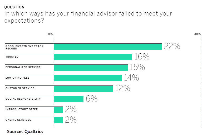problems with hiring a financial advisor