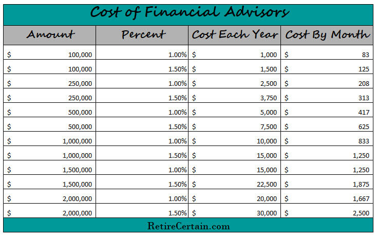 pros and cons of using a financial advisor - costs