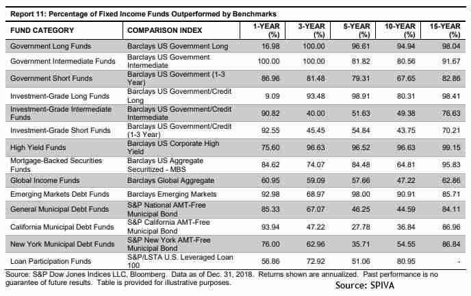 investment fund vs passive index funds bonds