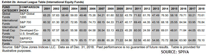 wealth manager funds vs index funds