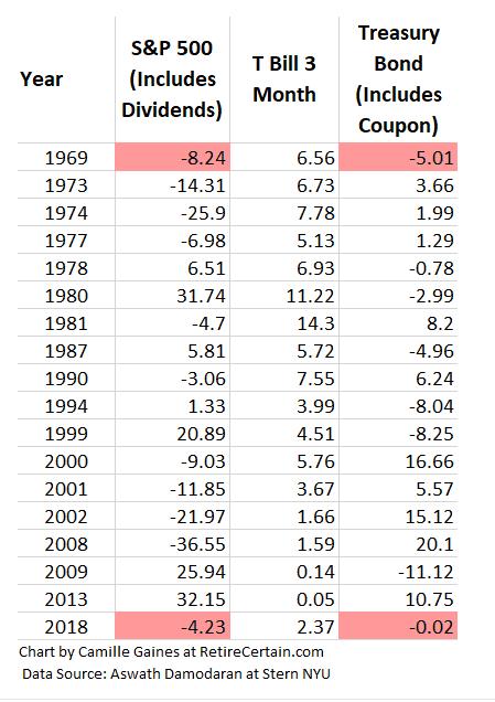 risk of bonds chart