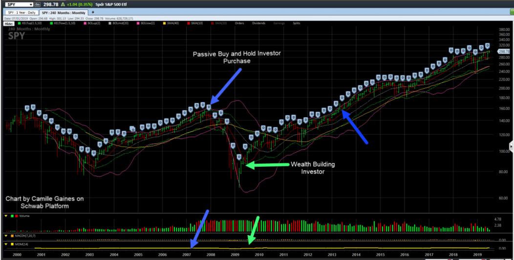Long Term Chart SPY Stock Index