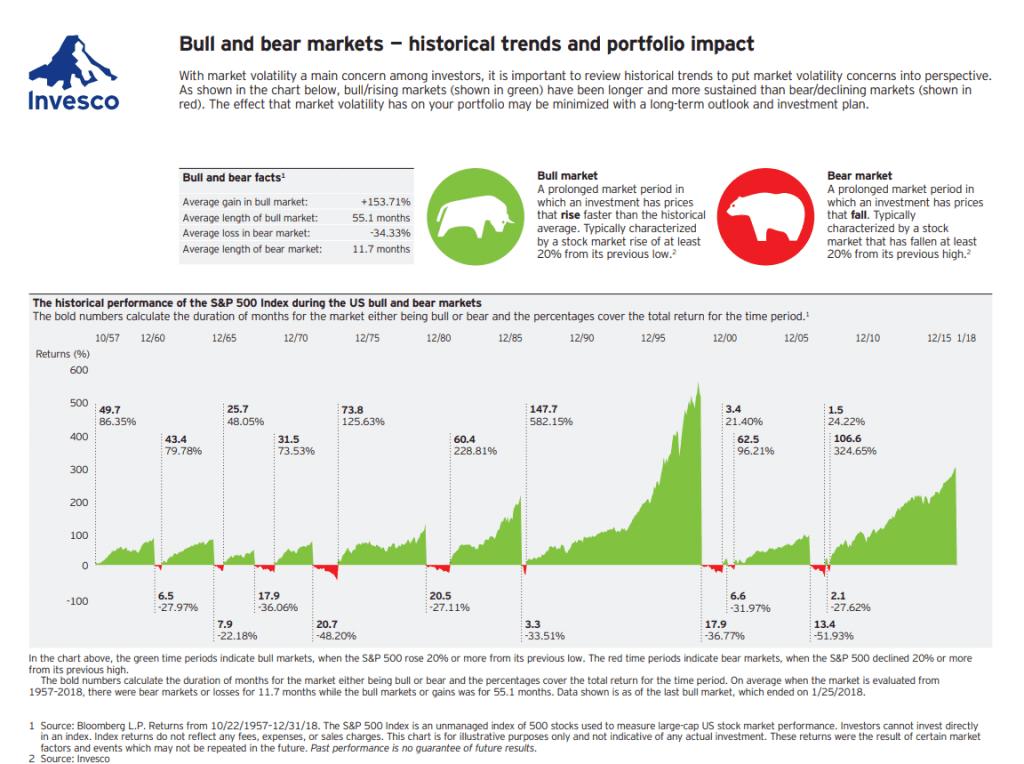 chart for bear market preparation