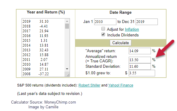 what was the annual stock market return 2010 to 2019