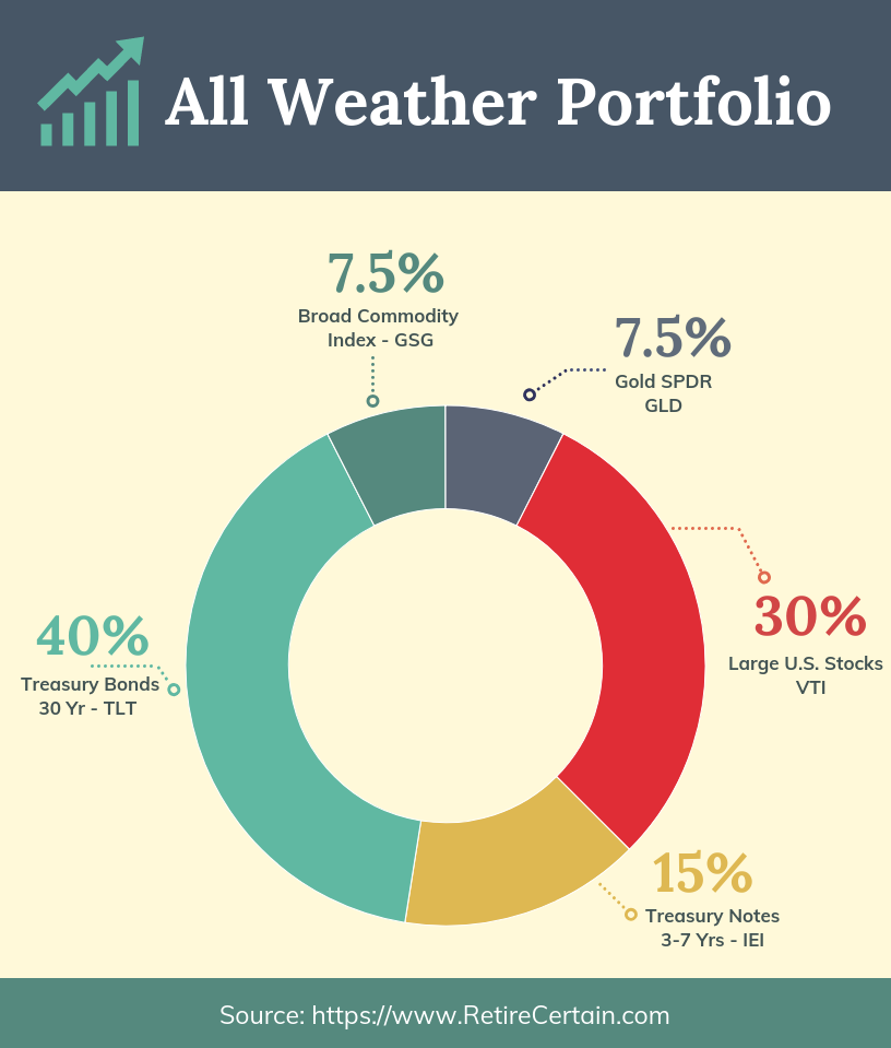 All weather portfolio review image (donut chart)