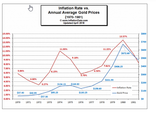 what are defensive investments gold and inflation chart
